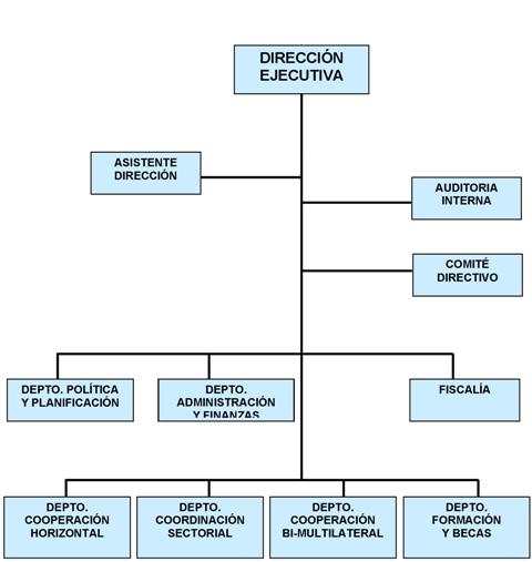 Gobierno transparente for Estructura organica del ministerio del interior